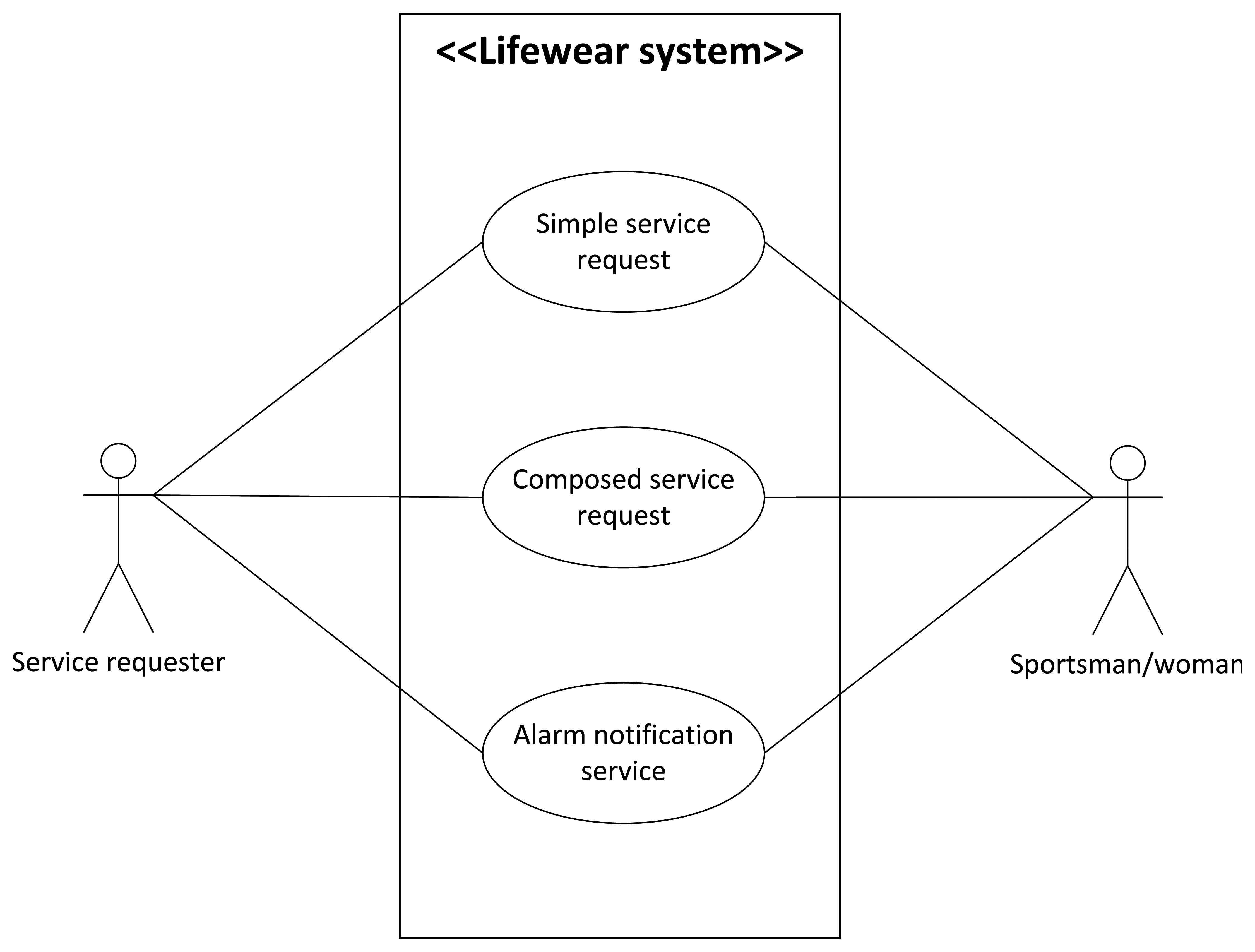 Sensors free full text combining wireless sensor networks and sensors free full text combining wireless sensor networks and semantic middleware for an internet of things based sportsmanwoman monitoring application ccuart Images
