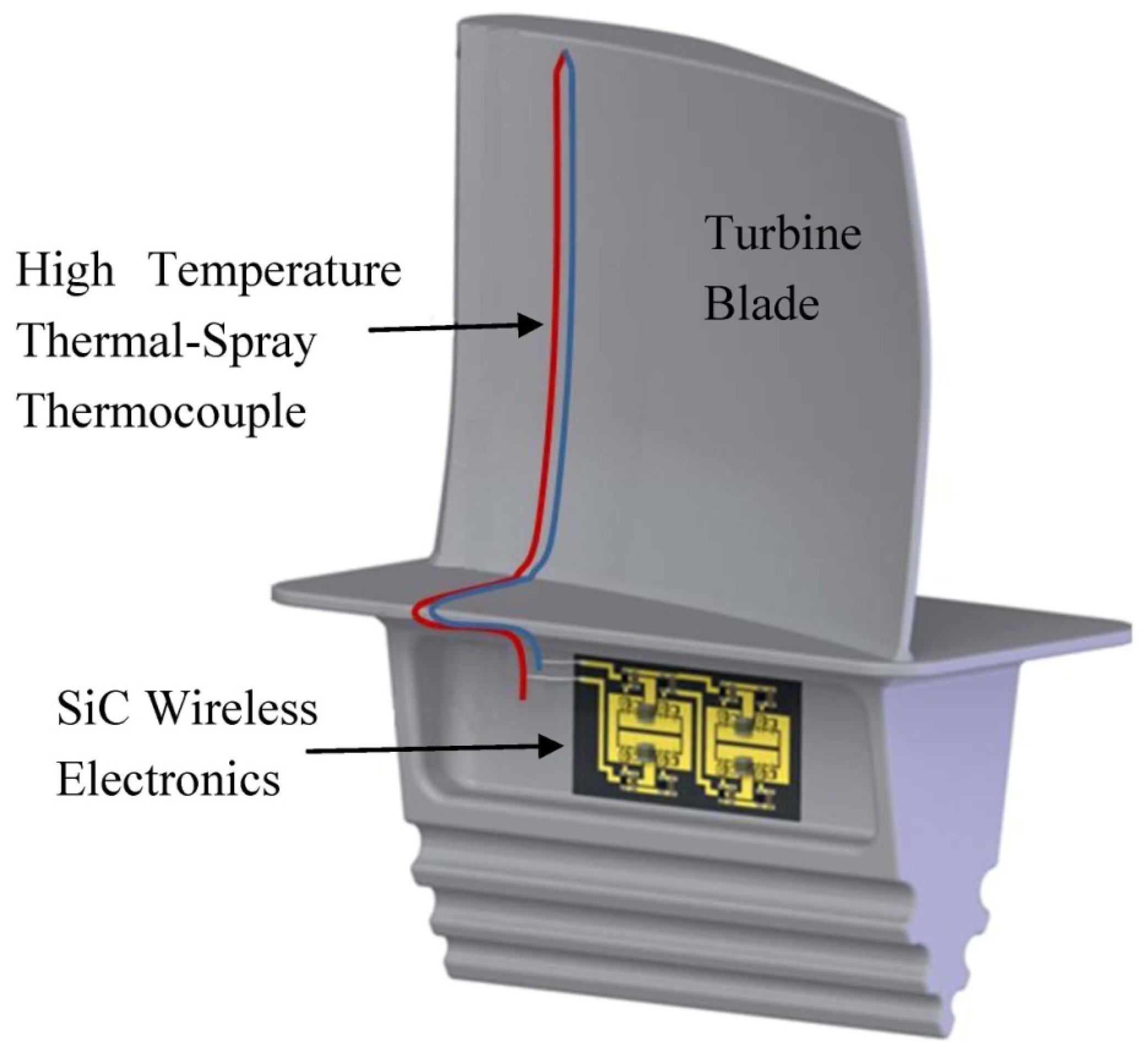 Turbine Engine Vibration Monitoring Systems : Sensors free full text a silicon carbide wireless
