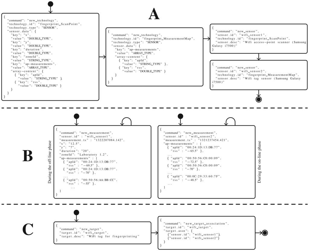 Case Study: Enterprise Architecture Implementation