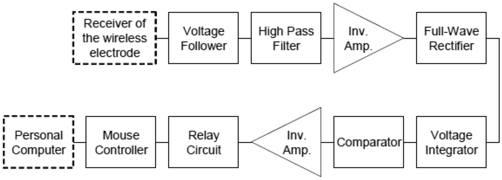 ecg machine block diagram – the wiring diagram – readingrat,