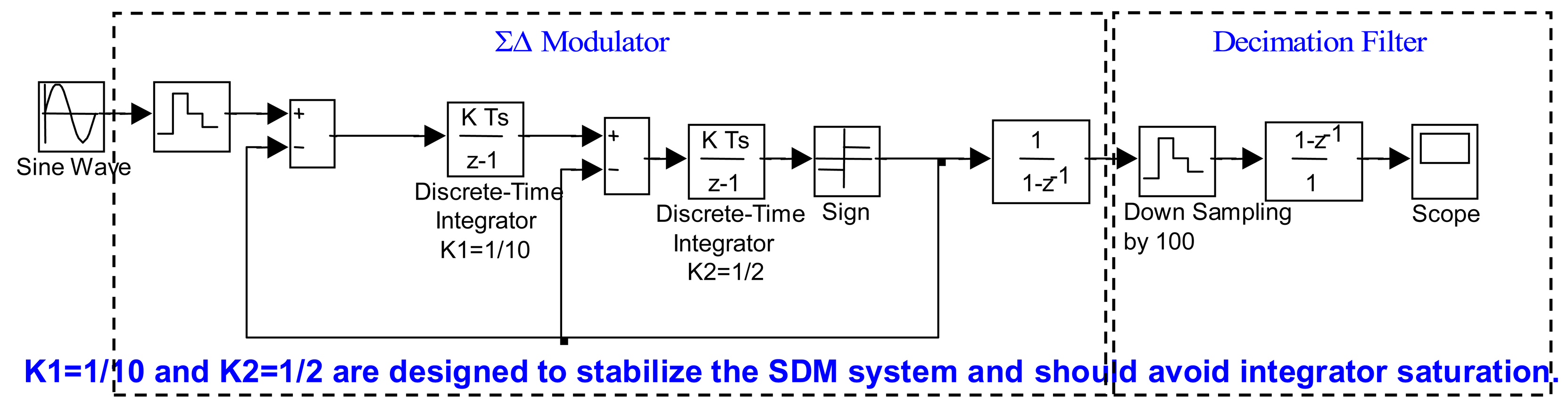 adc thesis Carnegie mellon university this thesis presents the design of a 7-bit 25gs/s nyquist analog-to-digital converter (adc) this thesis and during the graduate.