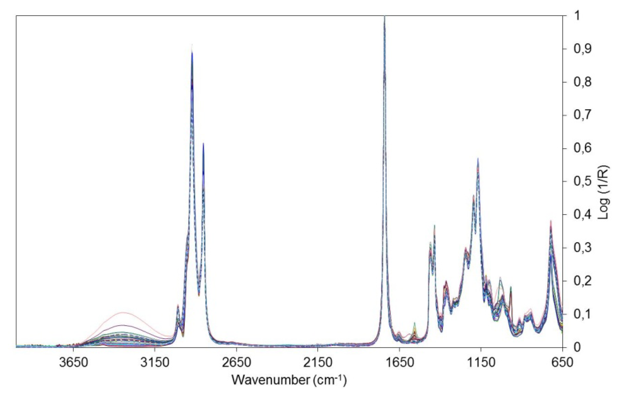 fourier transform infrared spectroscopy essay Fourier transform infrared spectroscopy originates from the fact that a fourier transform (a mathematical process) is.