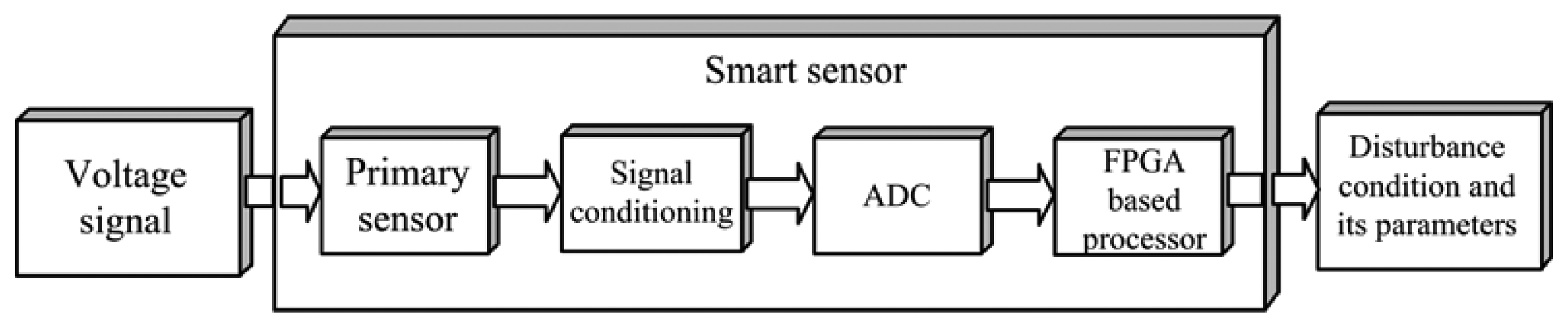 Sensors | Free Full-Text | A Hilbert Transform-Based Smart Sensor ...