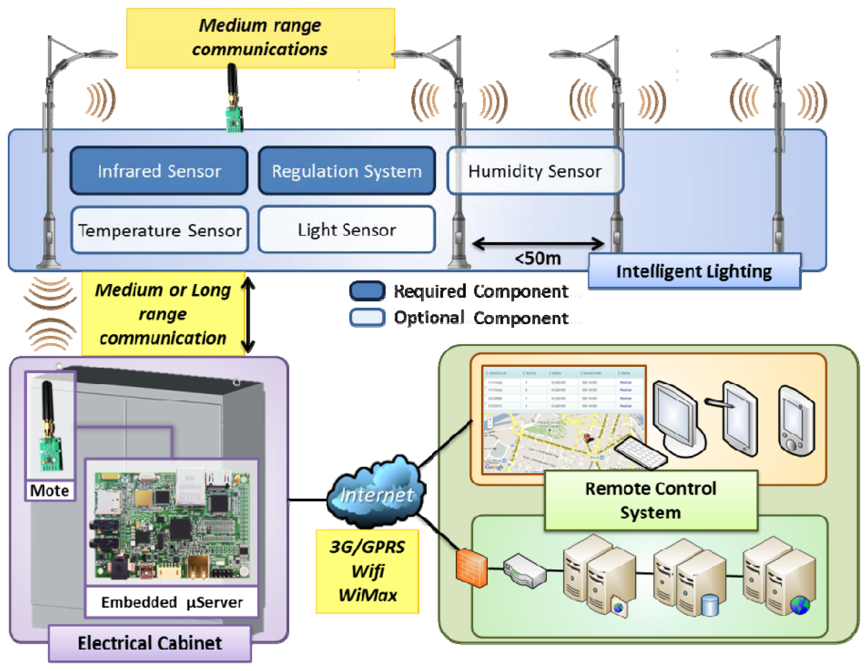 Ldr Based Automatic Street Light Controller Electronictheory