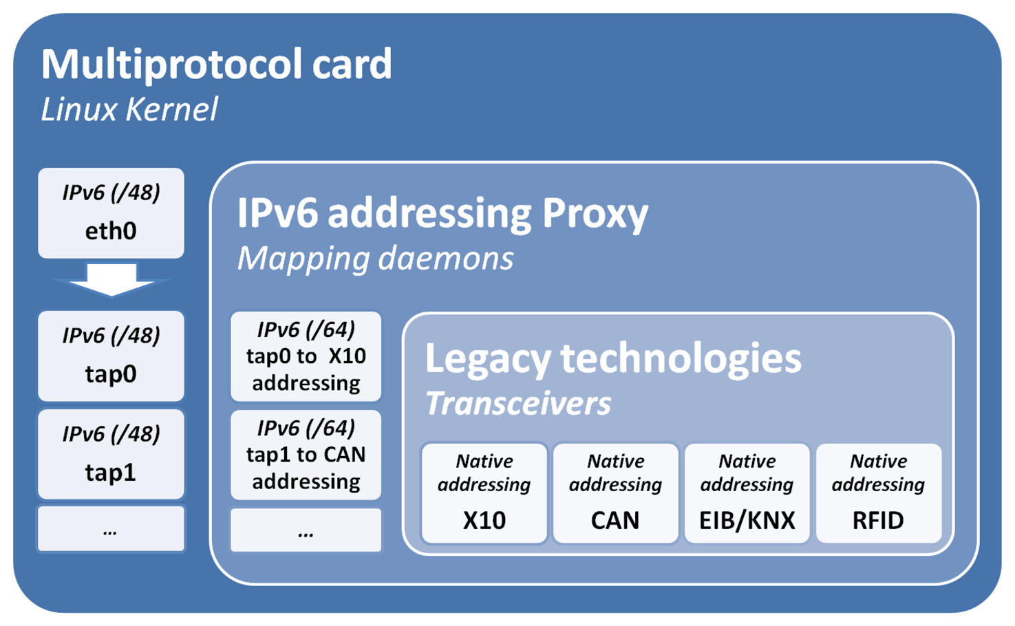 Sensors | Free Full-Text | IPv6 Addressing Proxy: Mapping Native ...