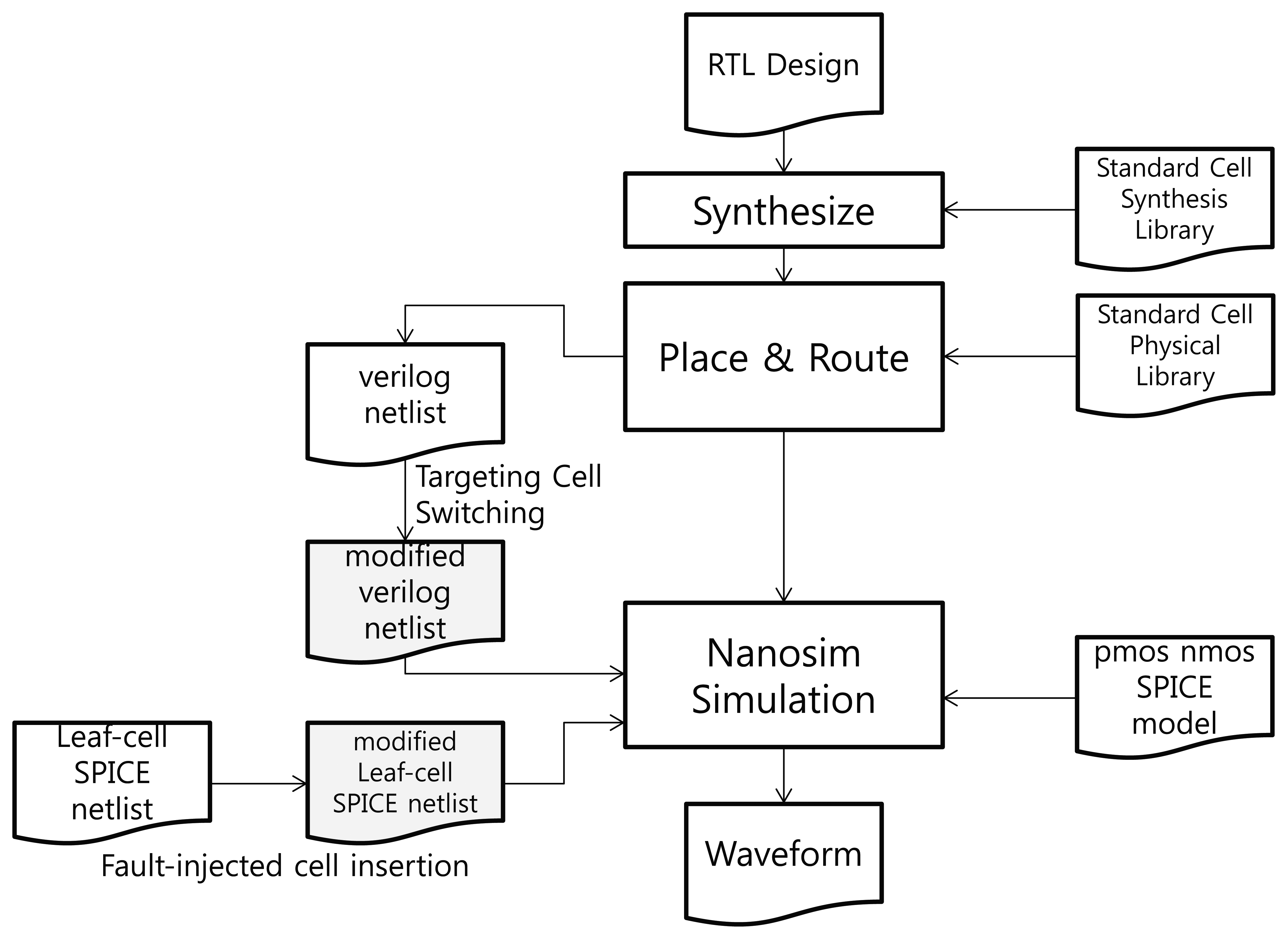 synthesis of library system