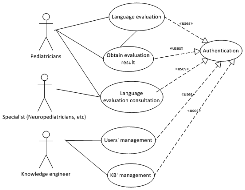 case study for class diagrams in uml