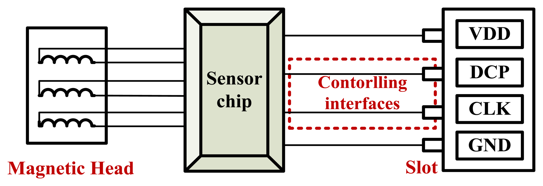 Sensors | Free Full-Text | The Design of High Performance