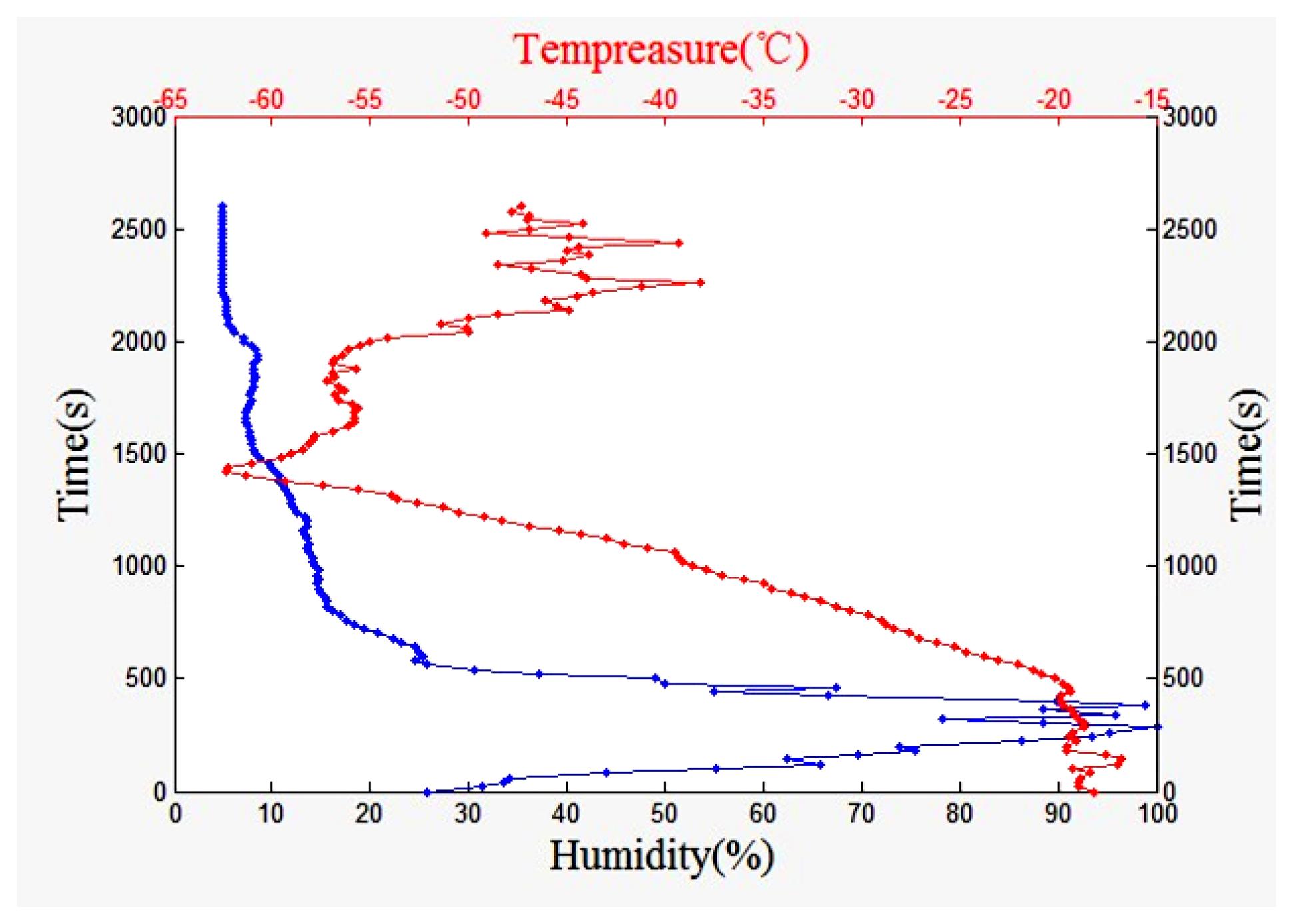 Sensors Free Full Text A Radiosonde Using Humidity Sensor Opto 22 Ssr Wiring Diagram 13 08977f24 1024