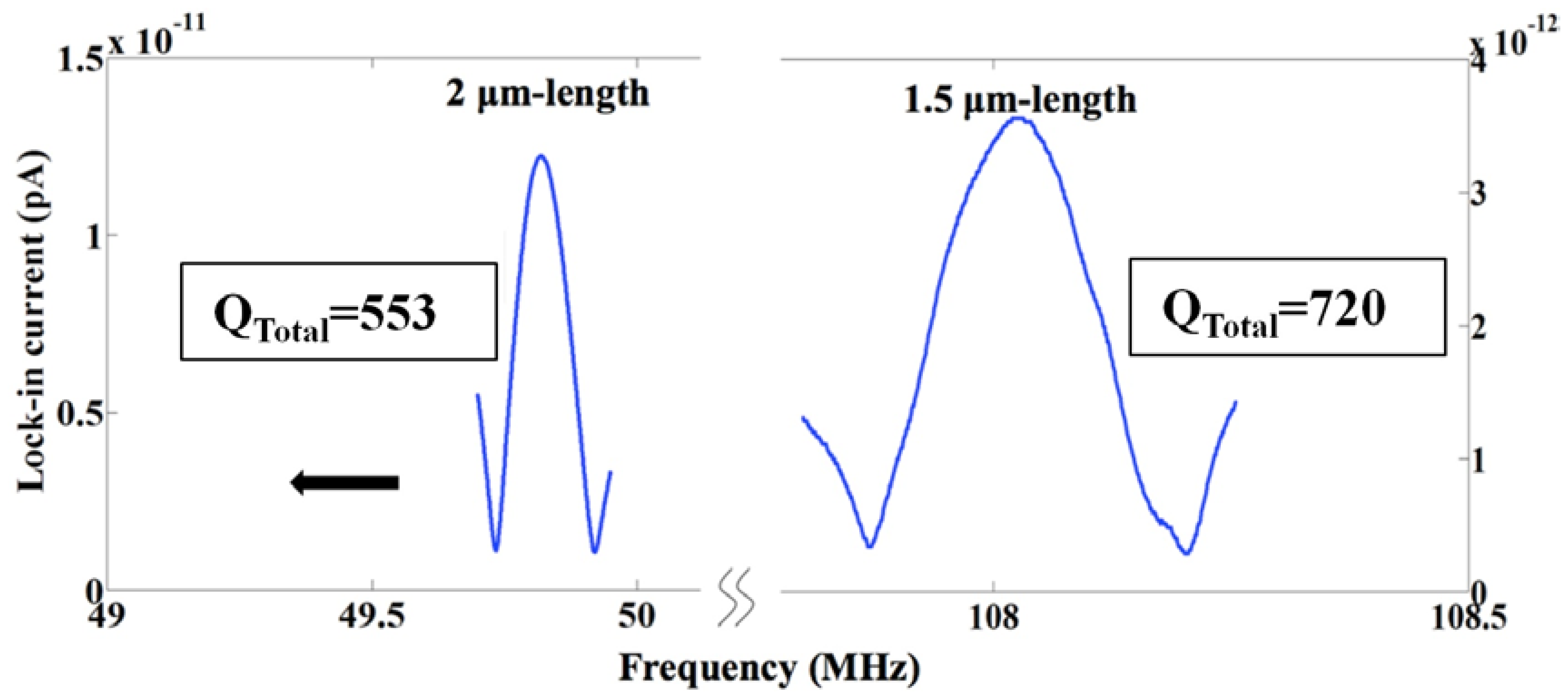 sensors free full text in plane resonant nano electro mechanical rh mdpi com