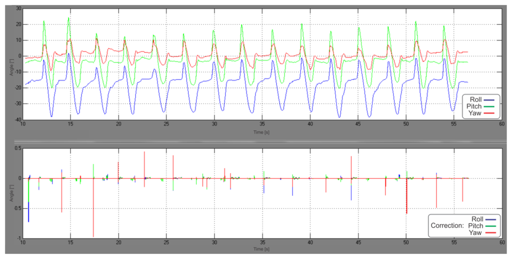 Sensors Free Full Text Enhancing Indoor Inertial