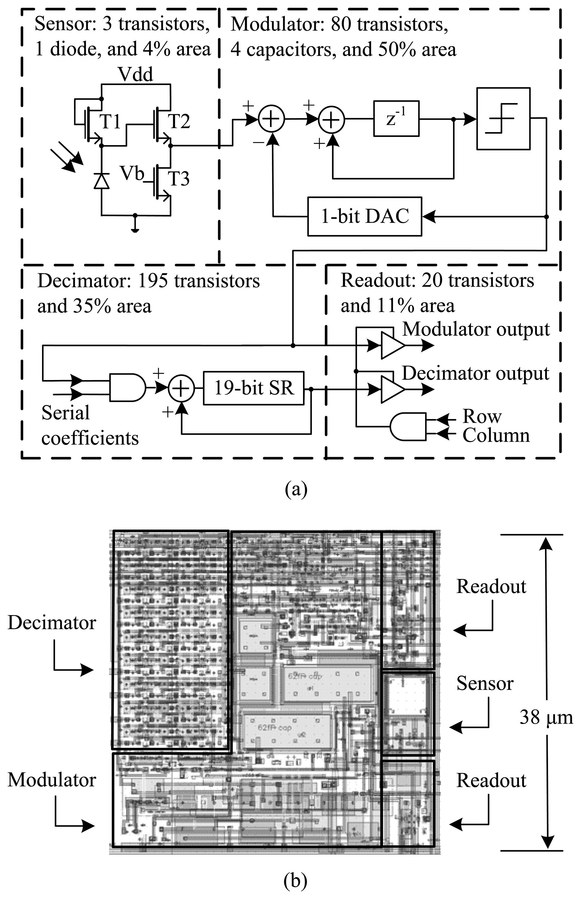 Sensors | Free Full-Text | Digital Pixel Sensor Array with ...