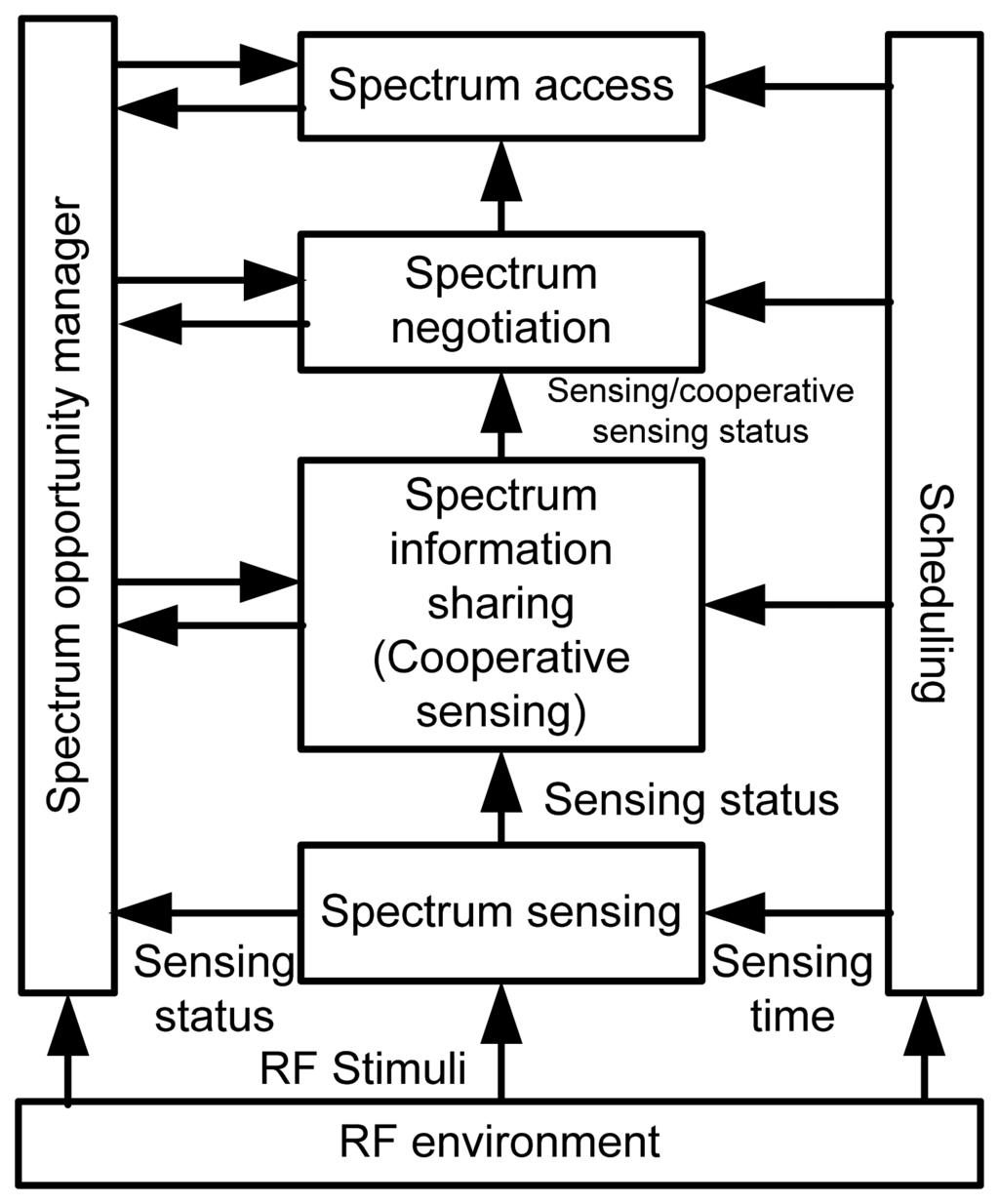 spectrum sensing and spectrum sensing techniques International research journal of engineering and technology (irjet) e-issn: 2395 -0056 volume: 02 issue: 05 | aug-2015 wwwirjetnet.