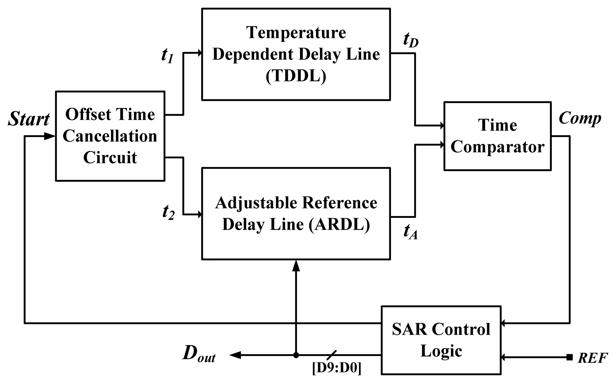 Sensors Free Full Text A Linearization Time Domain Cmos Smart Variable Base Oscillator Circuit By Ic 13 11439f2 1024