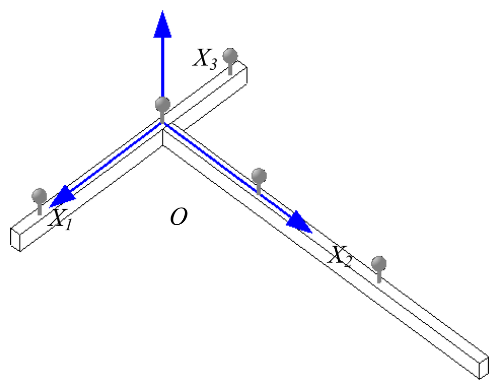 Sensors Free Full Text A New Position Measurement