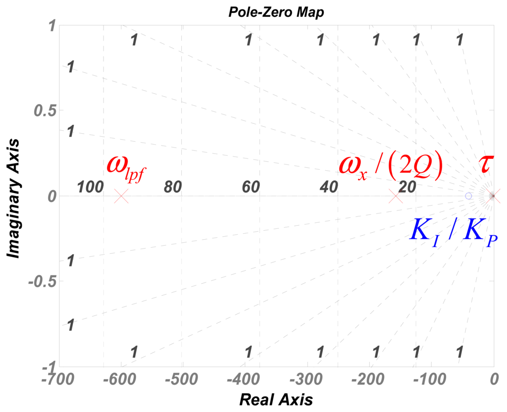 how to find closed loop poles