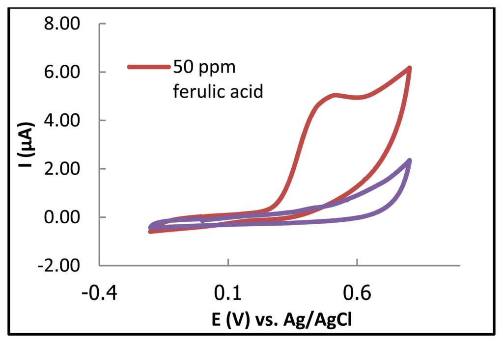 determination of acetic acid in vinegar using a ph electrode View notes - chem lab #4 report from chem 13891 at kansas lab #4 report: determination of acetic acid in vinegar using a ph electrode sarah aistrup sirus saeedipour michael aldrighetti hasan.