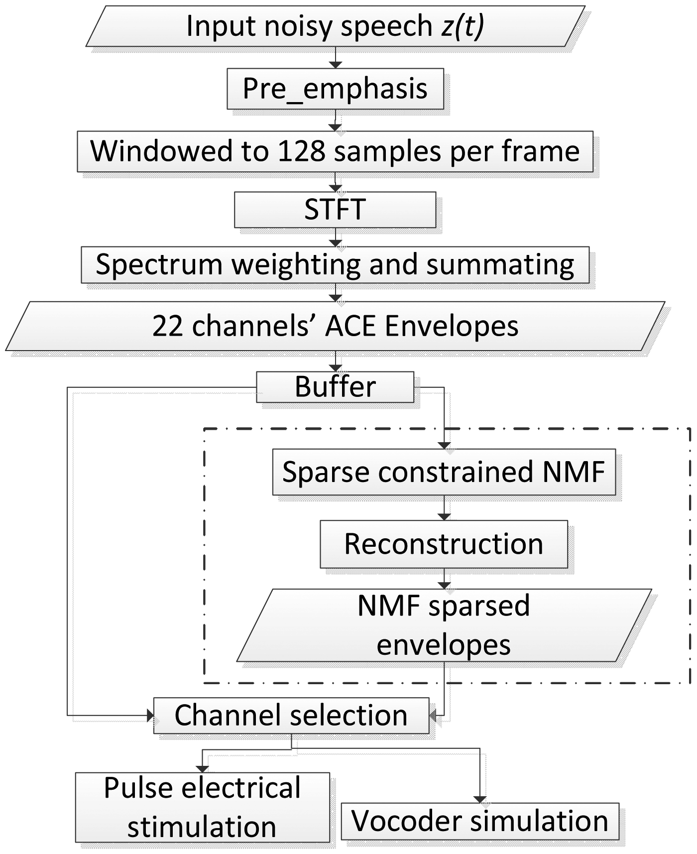 Sensors   Free Full-Text   Development of a Real Time Sparse