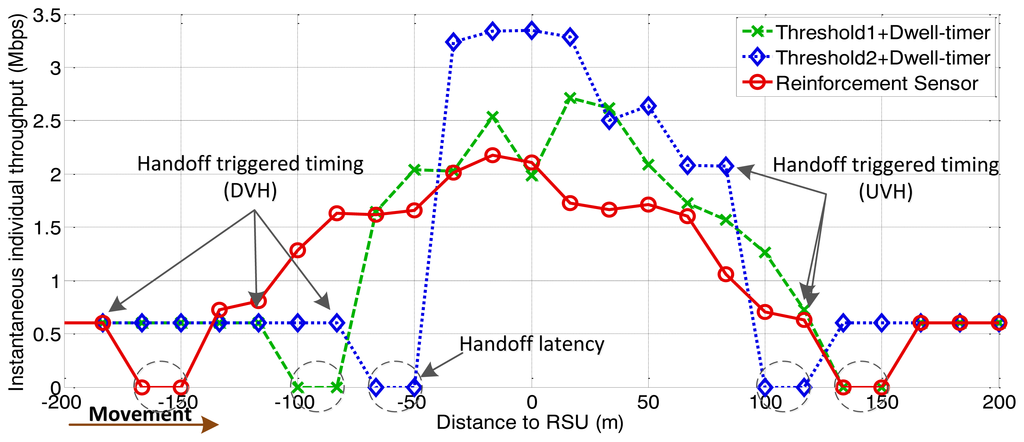 vertical handoff in wireless cellular networks A survey of vertical handover decision algorithms in fourth generation heterogeneous  cellular networks:  vertical handoff in next-generation wireless.