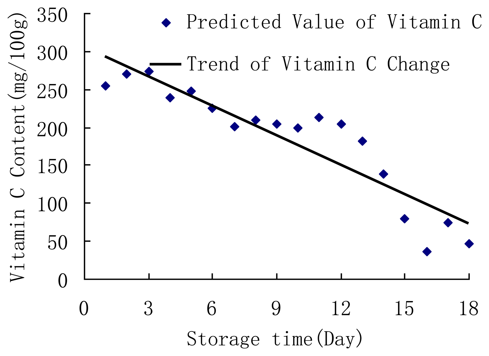 effect of temperature on content of vitamin c essay Get an answer for 'how does exposure to air, light and temperature affect vitamin c ' and find homework help for other science questions at enotes.