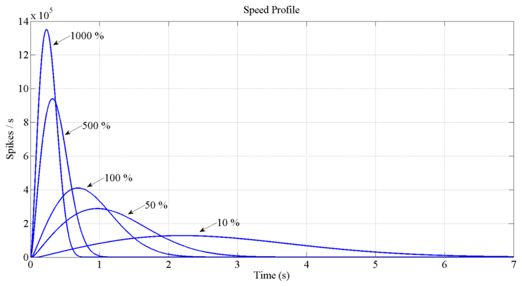 accelerometer based robot motion and speed Http: // wwwijesrtcom© international journal of engineering sciences accelerometer based gesture controlled robot using resulting from motion.