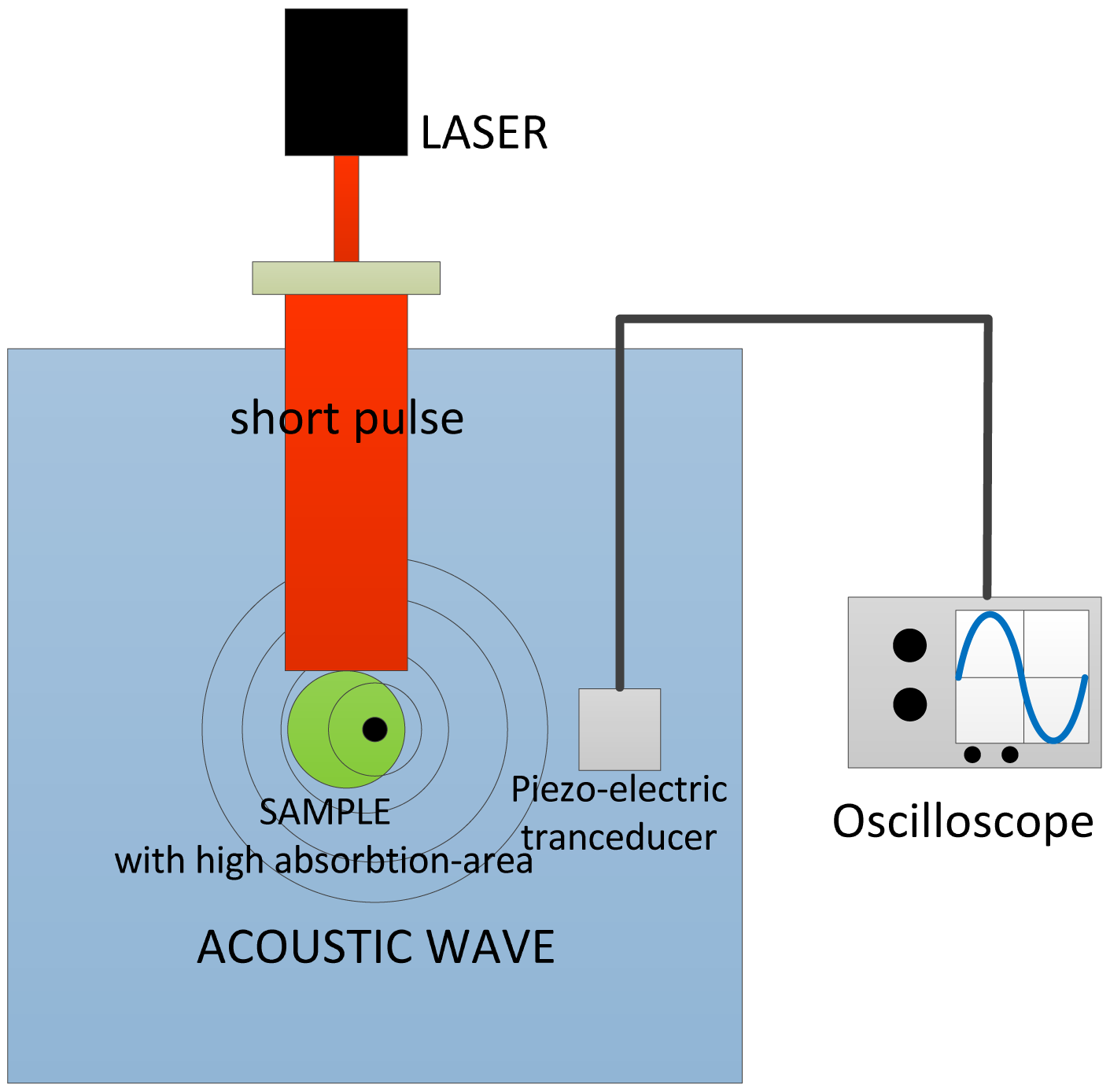Sensors   Free Full-Text   Multi-Wave and Hybrid Imaging Techniques ...