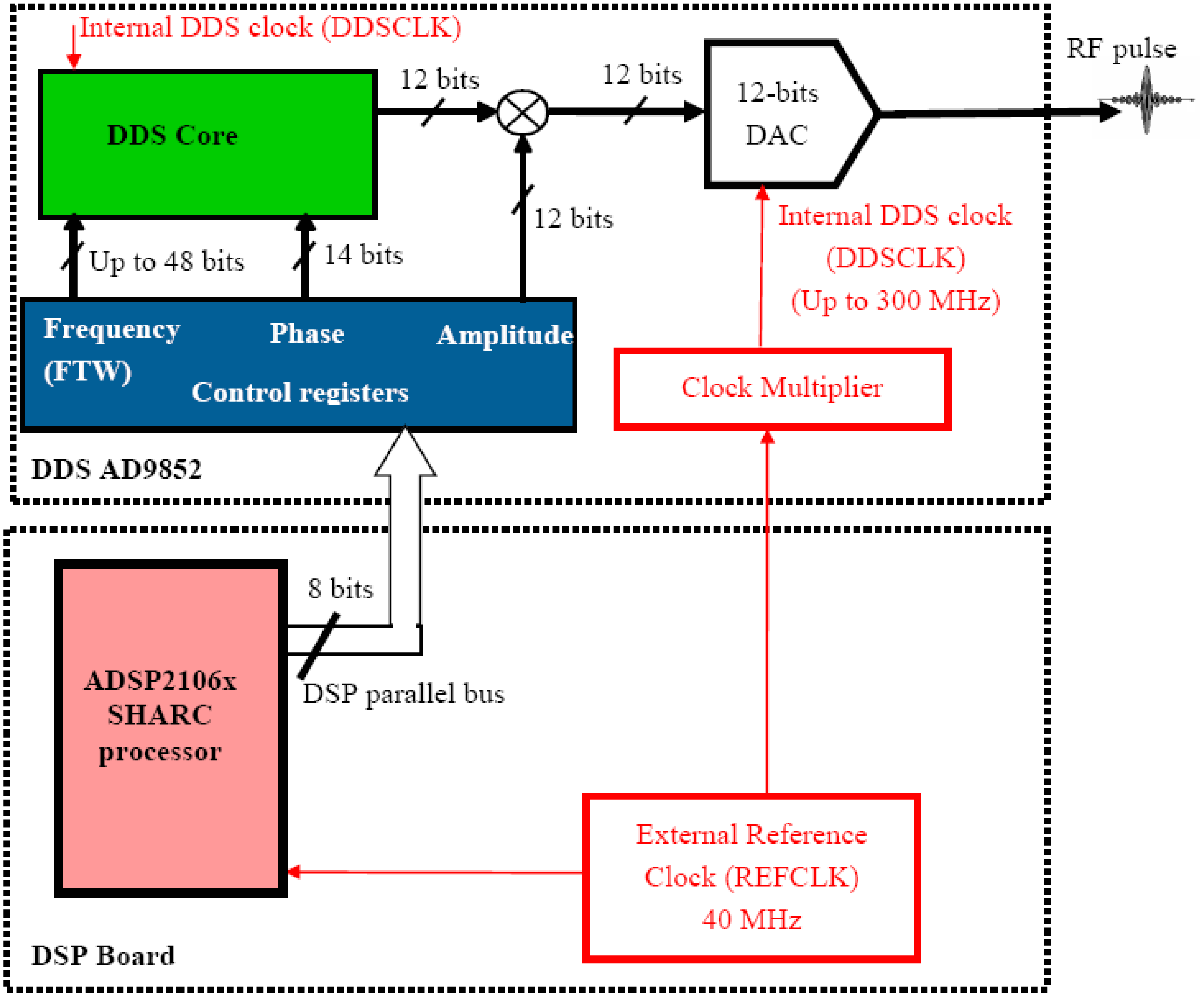 Sensors | Free Full-Text | Software Defined Radio (SDR) and