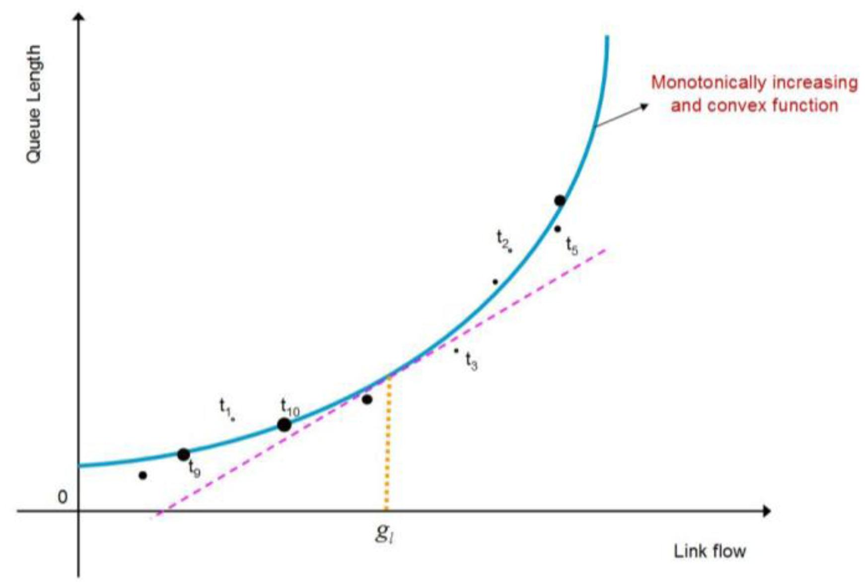 Sensors | Free Full-Text | A Near-Optimal Distributed QoS ...