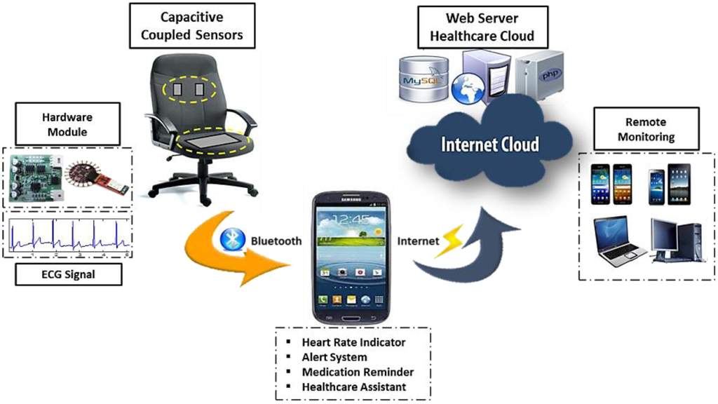 Mobile Computing in the Health Industry