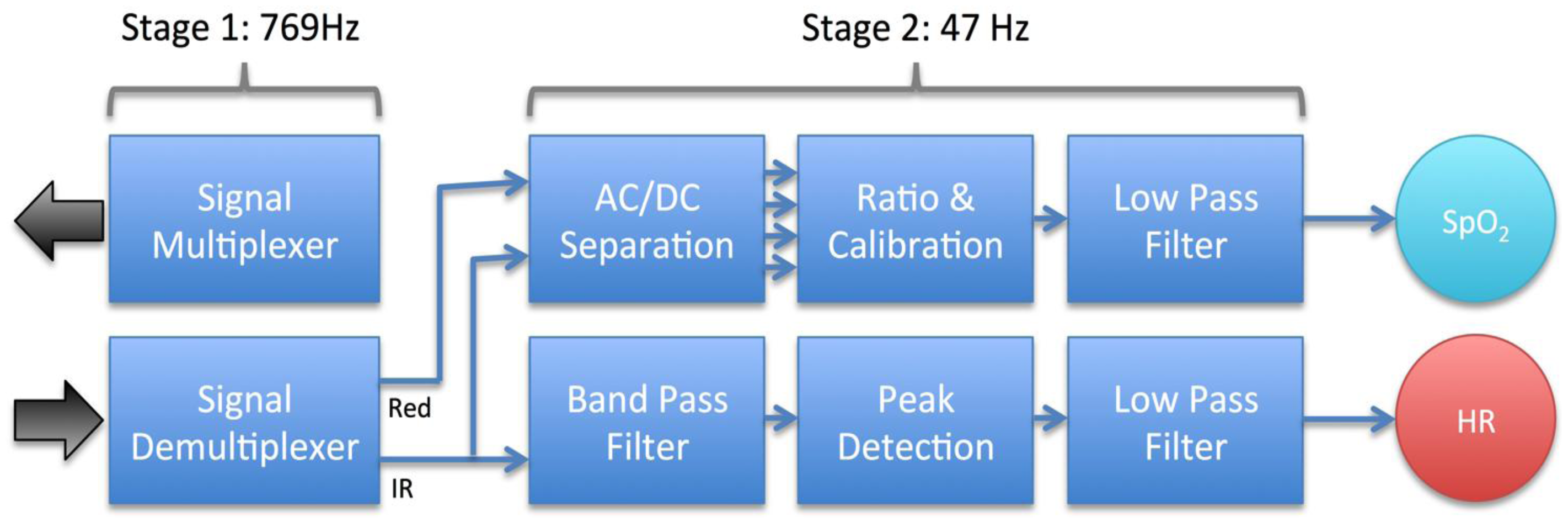 Sensors Free Full Text Design And Evaluation Of A Low Cost Mfbp Circuit Applet For Narrow Band Pass Butterworth Filter 13 16882f5 1024
