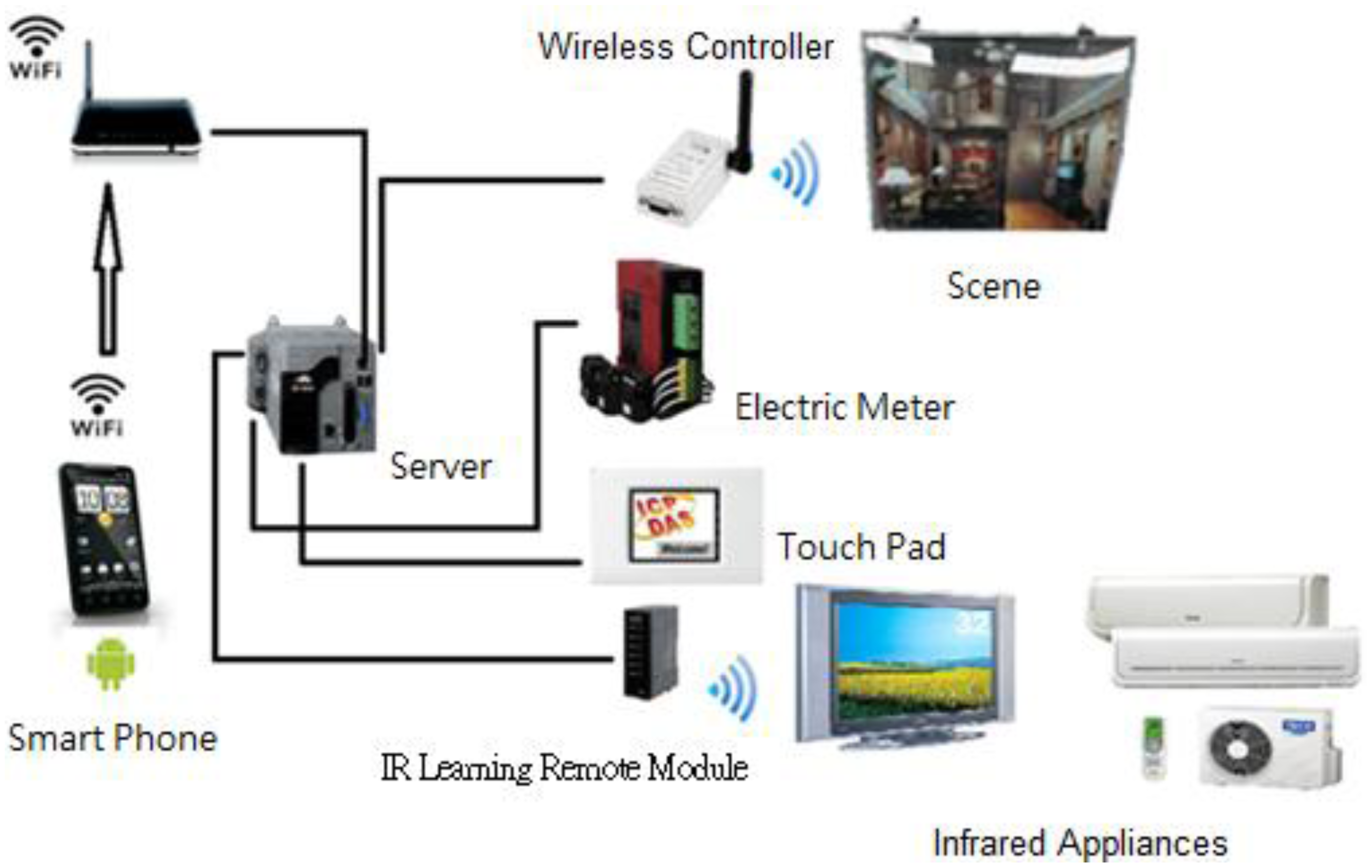 Sensors Free Full Text Design And Implementation Of A Smart Led Indicator For Remote Ac Loads 13 16915f4 1024