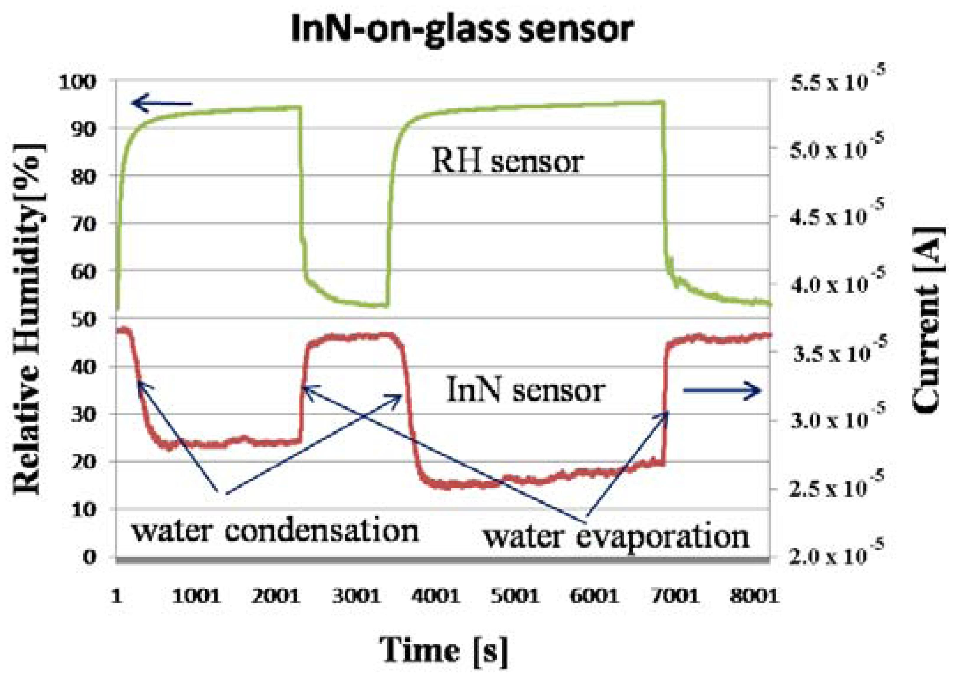sensors 13 16940f4 sensors free full text inn based water condensation sensors on  at n-0.co