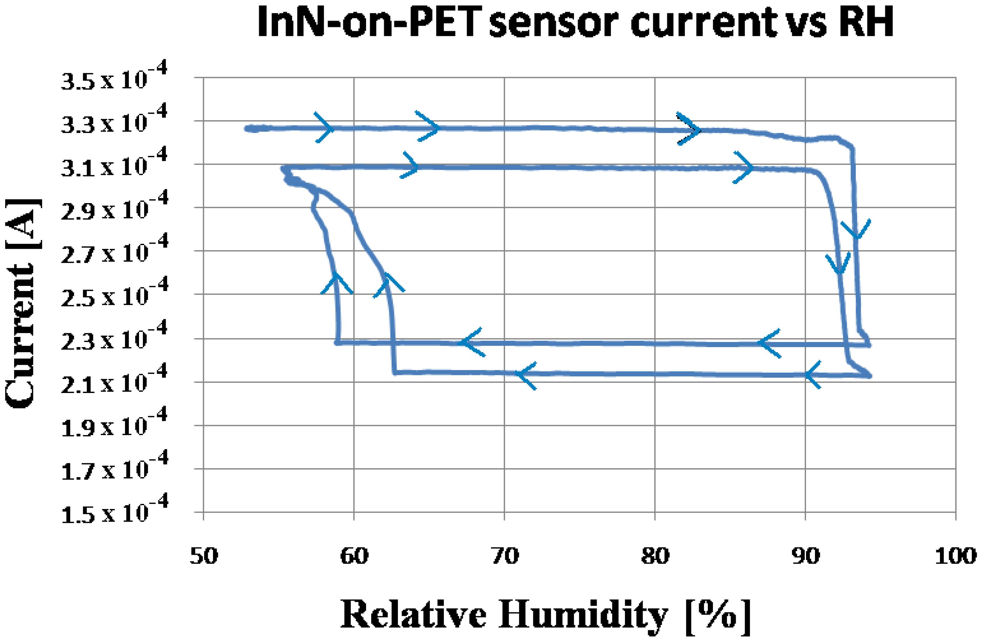 sensors 13 16940f6 sensors free full text inn based water condensation sensors on  at n-0.co