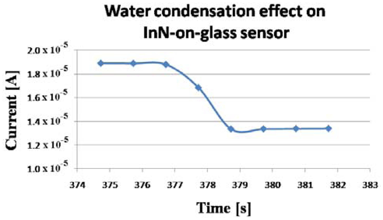 sensors 13 16940f9 sensors free full text inn based water condensation sensors on  at n-0.co