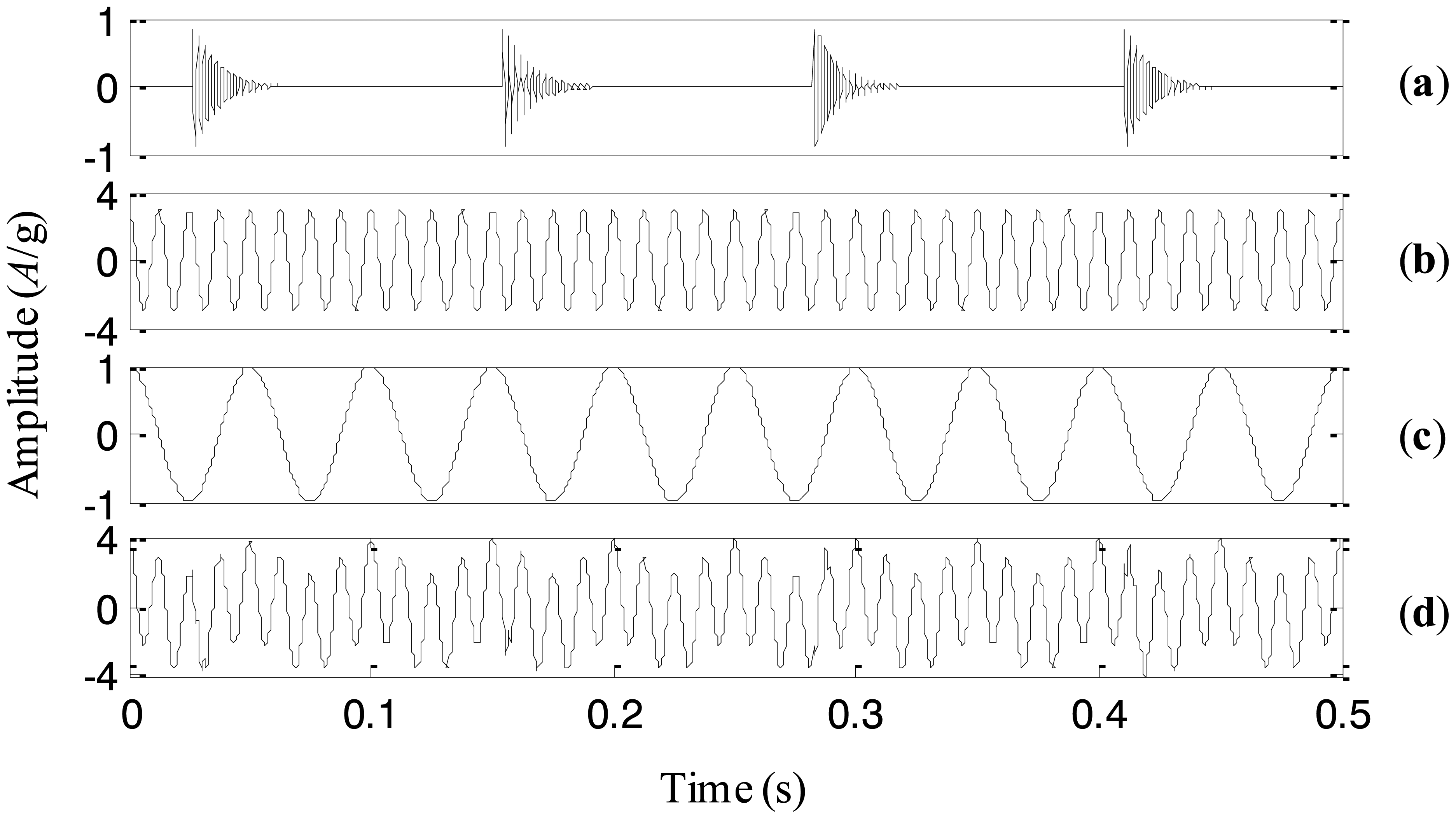 empirical mode decomposition thesis Variational mode decomposition konstantin dragomiretskiy and dominique zosso∗, member, ieee abstract—in the late nineties, huang introduced the hilbert- huang transform, also known as empirical mode decomposition the goal is to recursively decompose a signal into different modes of separate spectral bands.