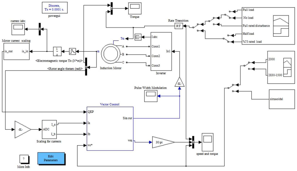 simulink implementation of induction machine model Abstract abstract- in this paper, a modular simulink implementation of an induction machine model is described in a step-by-step approach with the modular system, each block solves one of the model equations therefore, unlike black box models, all of the machine parameters are accessible for control and verification purposes.