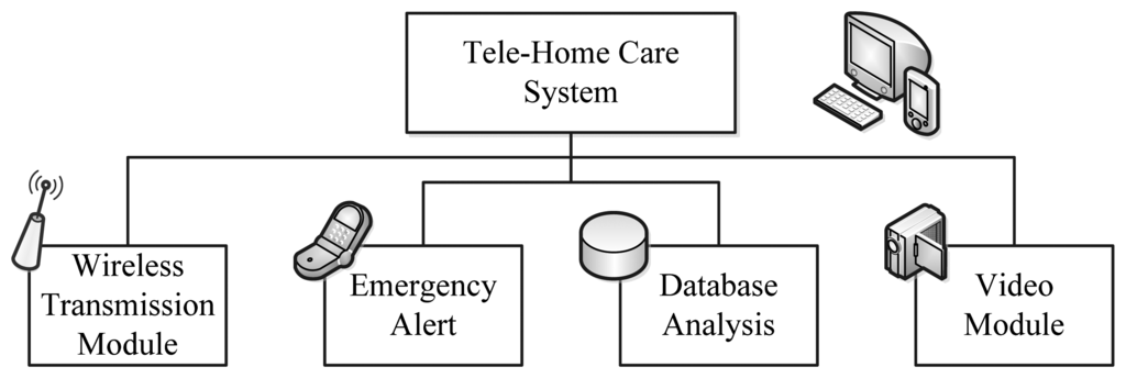control in msc system thesis