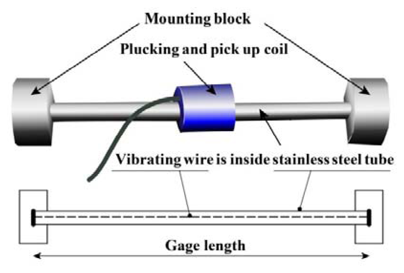 Sensors Free Full Text A Practical Monitoring System For The Strain Gage Wiring Diagram 13 17346f2 1024