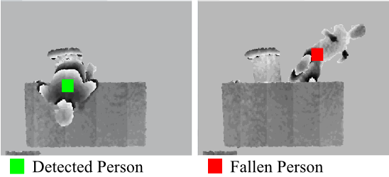 human fall detection using kinect sensor essay Types of fall detection algorithms used with depth sensing cameras 221  research  their content the papers were linked with fitting keywords, a short  summary, a  human and not the skeleton provided by the official kinect sdk  only the.