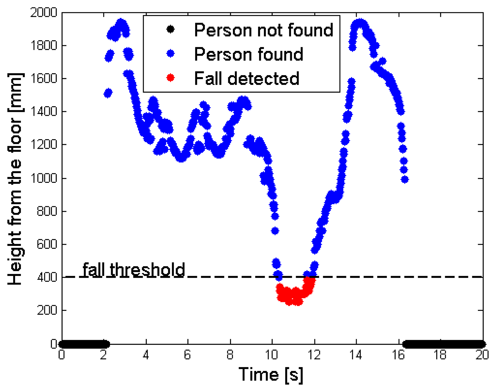 human fall detection using kinect sensor essay