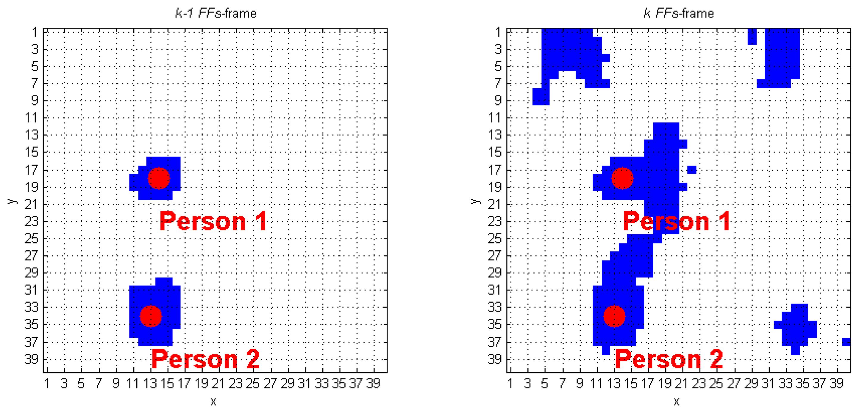 human fall detection using kinect sensor essay