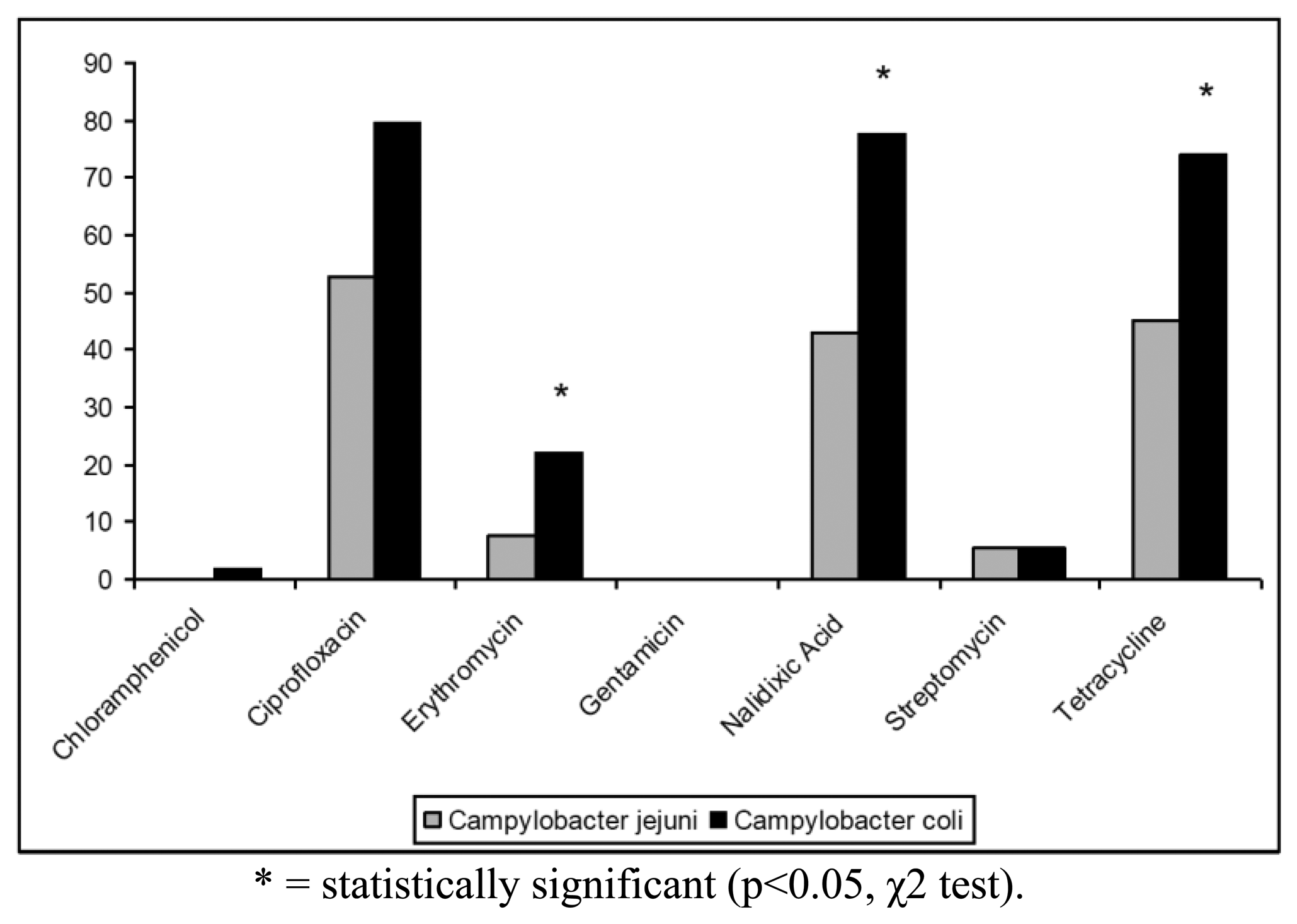 antimicrobial suscepibility pattern of escherichia coli Susceptibility patterns and esbl rates of escherichia coli from urinary tract infections in canada and the r cant n, f baqueroincidence and antimicrobial susceptibility of escherichia coli and klebsiella pneumoniae with extended-spectrum beta-lactamases in community- and hospital.