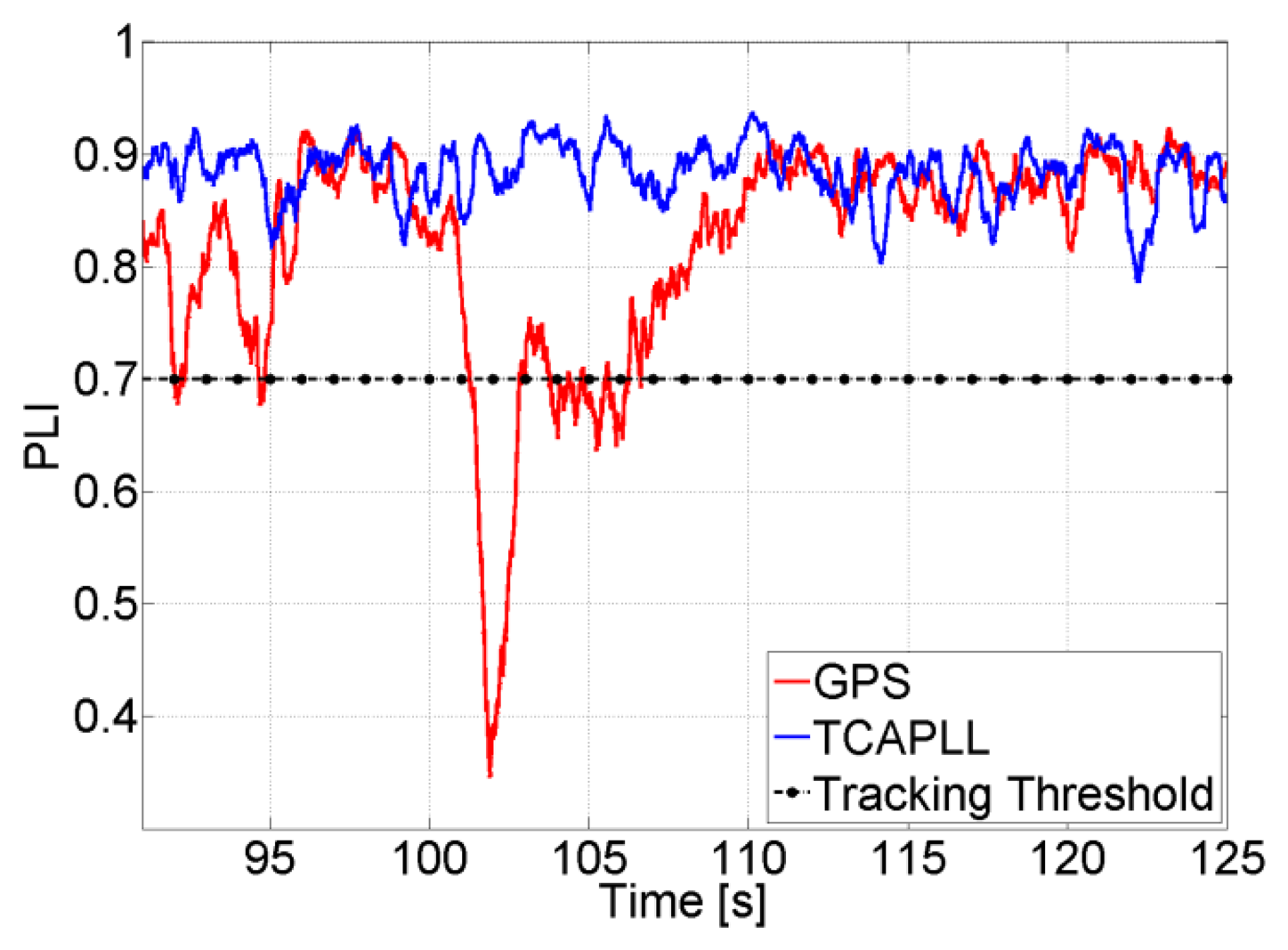 Sensors Free Full Text Implementation And Performance Of A Gps Mems Accelerometer Gyroscope To Improve Car Navigation System 14 03768f12 1024