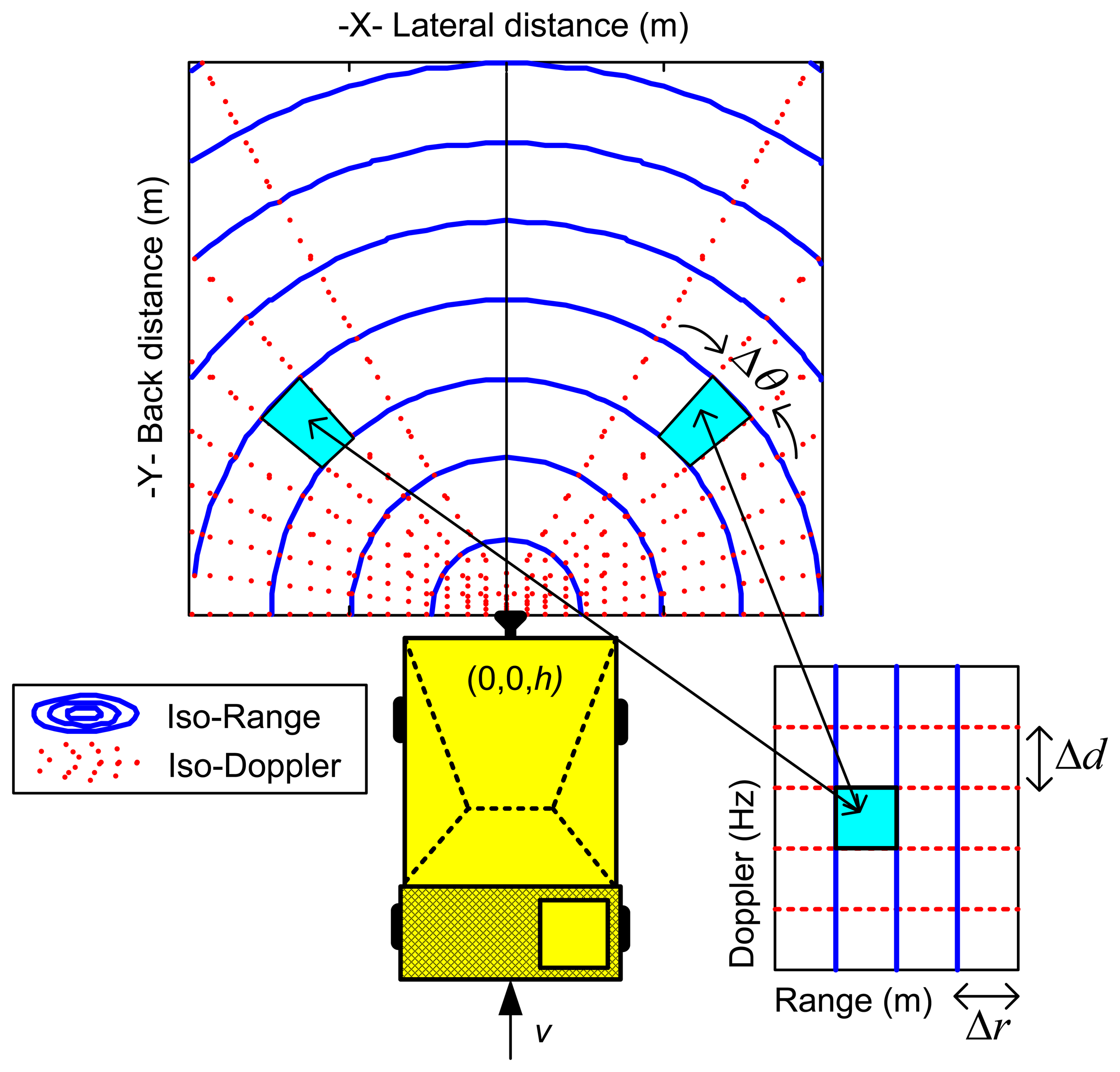 Sensors | Free Full-Text | On the Use of Low-Cost Radar Networks for