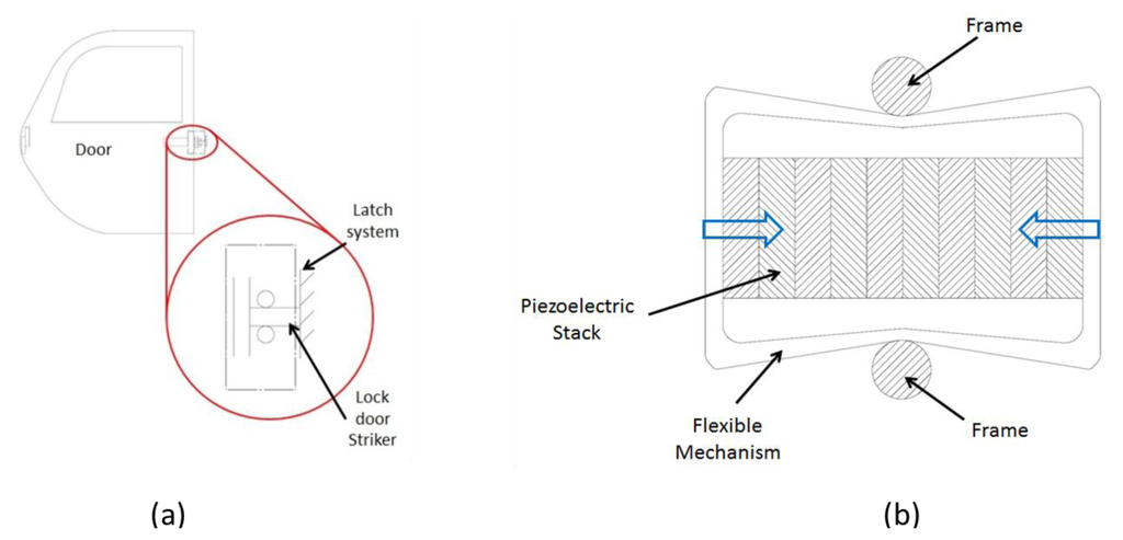 Flexible Cable Latch System : Sensors free full text piezoelectric energy harvesting