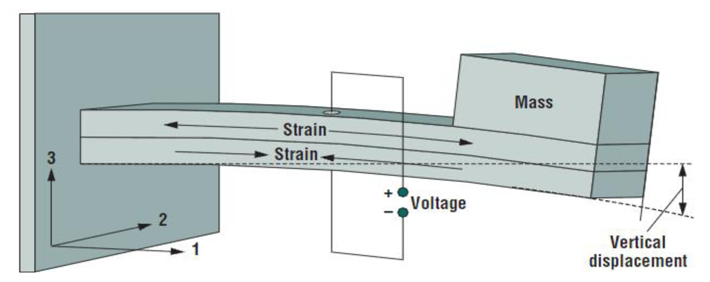 free vibration of a cantilever objective Purpose of free vibration analysis of beams made with different materials such as   keywords: damping, natural frequency, cantilever beam, tapered.