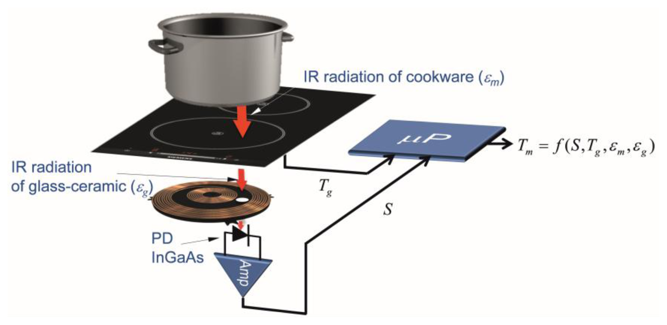 Sensors | Free Full Text | Infrared Sensor Based Temperature Control For  Domestic Induction Cooktops | HTML