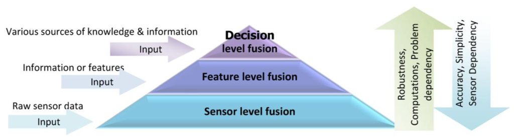 how to sensors provide context