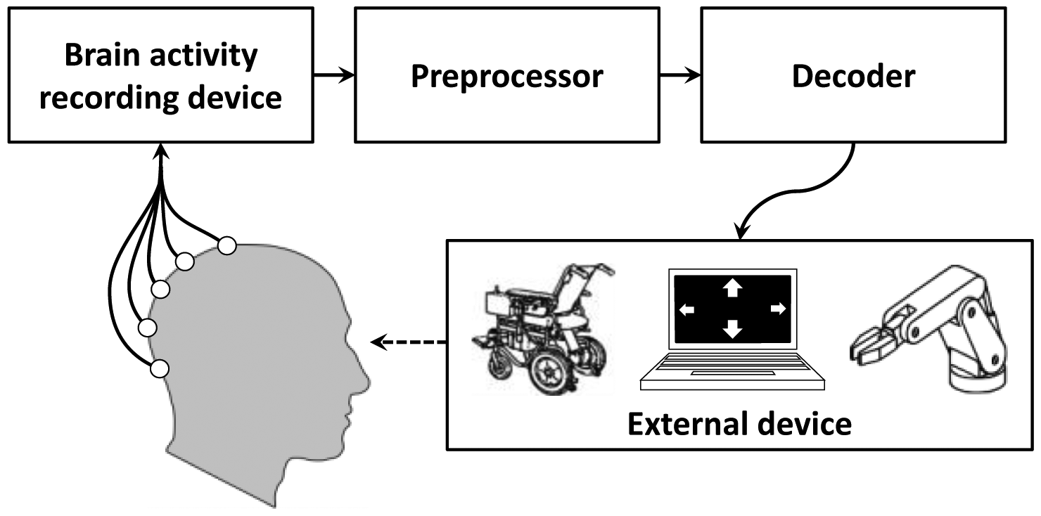p300 based brain computer interface performance enhancement Accuracy and speed in decision-making of a bci experiment  thus,  performance of a p300-based bci system.