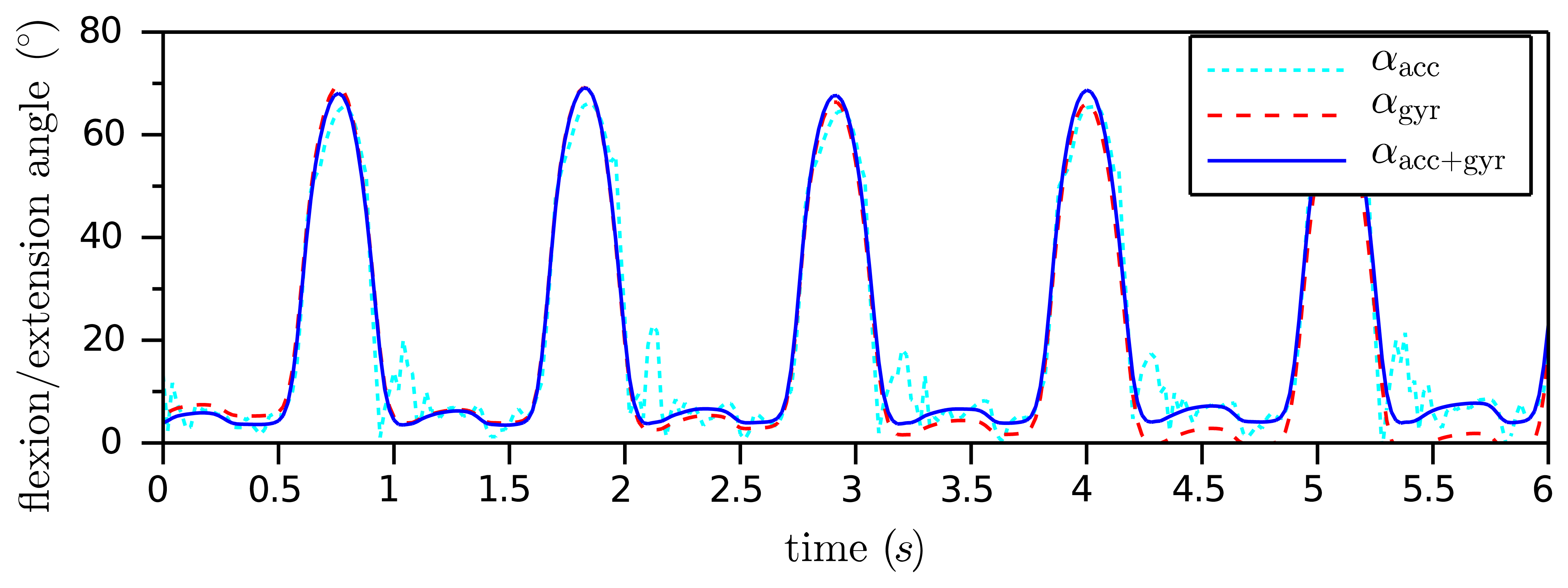 accurate imu based orientation estimation Based orientation estimation algorithm (oea) with low complexity  may track  the orientation accurately and consume lower power as  overview of imu.